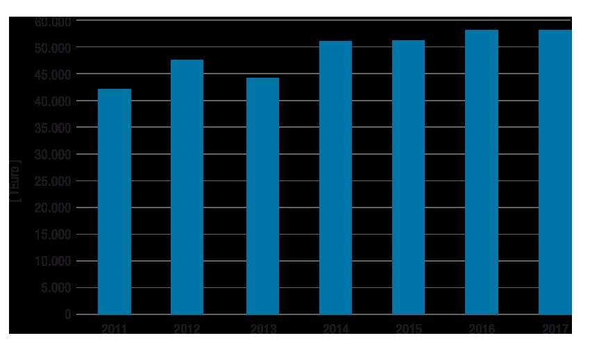 Geschäftsjahr 2017 – Zahlen & Fakten